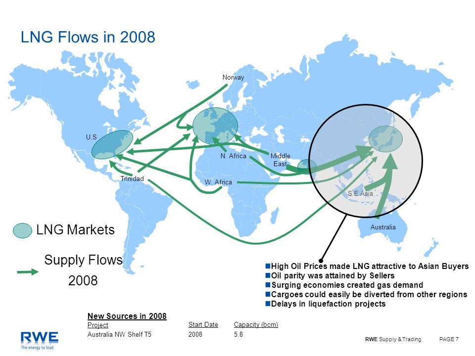 PAGE 7RWE Supply & Trading Australia S.E Asia Norway W. Africa U.S Trinidad N. AfricaMiddle East LNG Flows in 2008 LNG Markets Supply Flows 2008 High