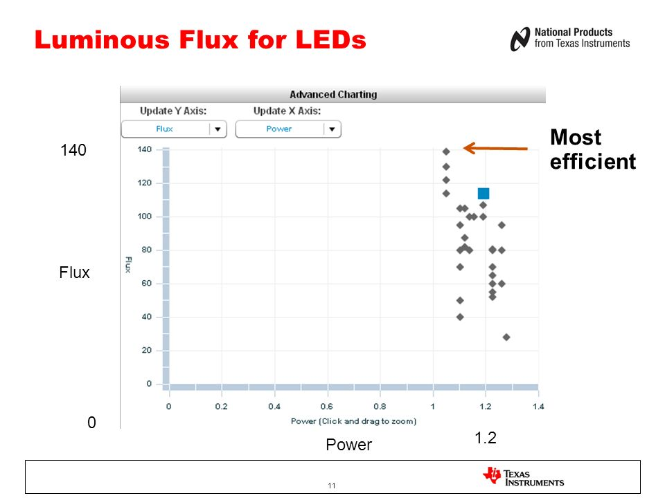 11 Luminous Flux for LEDs Sampling of.35A cool white LEDs: 100 Lumens Flux Power 0 140 1.2 Most efficient