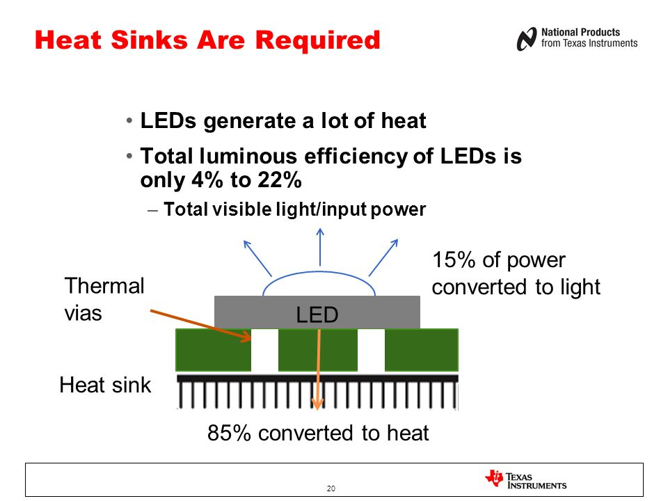 Heat Sinks Are Required LEDs generate a lot of heat Total luminous efficiency of LEDs is only 4% to 22% –Total visible light/input power 20 15% of power converted to light 85% converted to heat LED Thermal vias Heat sink