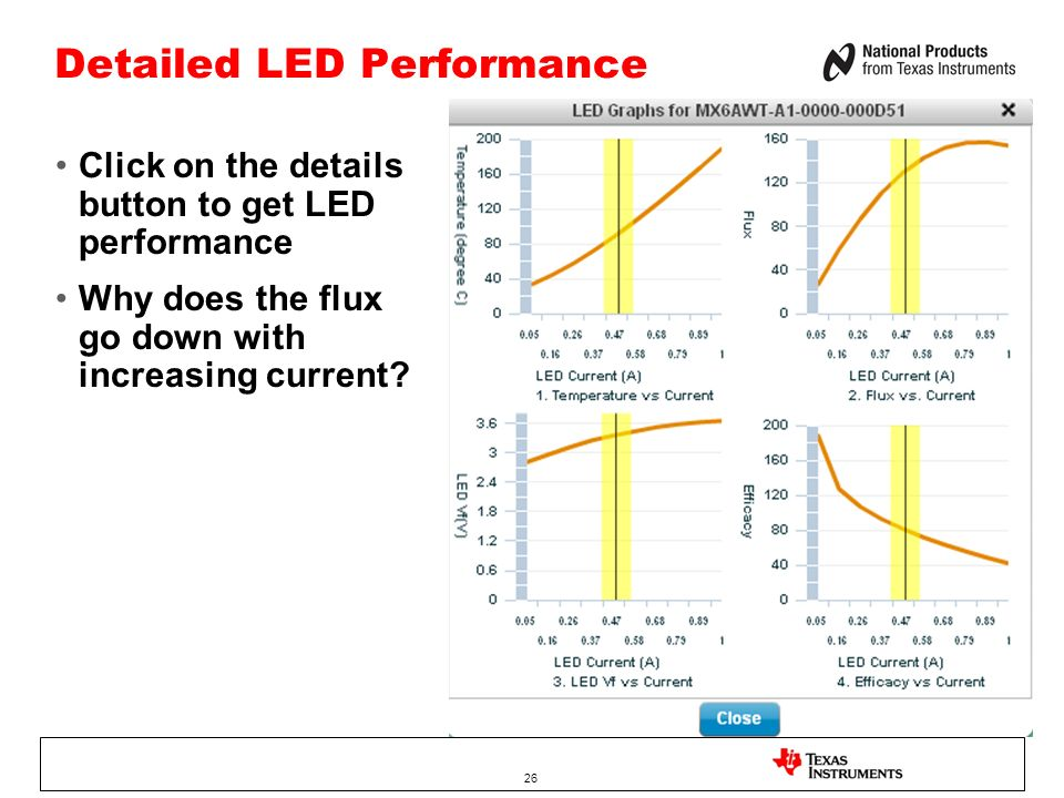 Detailed LED Performance Click on the details button to get LED performance Why does the flux go down with increasing current.