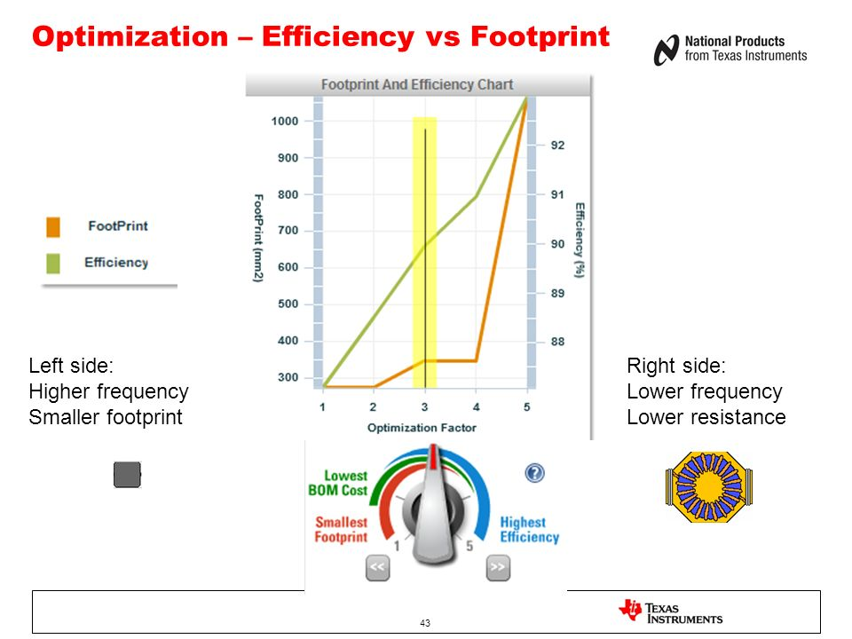 43 Optimization – Efficiency vs Footprint Left side: Higher frequency Smaller footprint Right side: Lower frequency Lower resistance 43