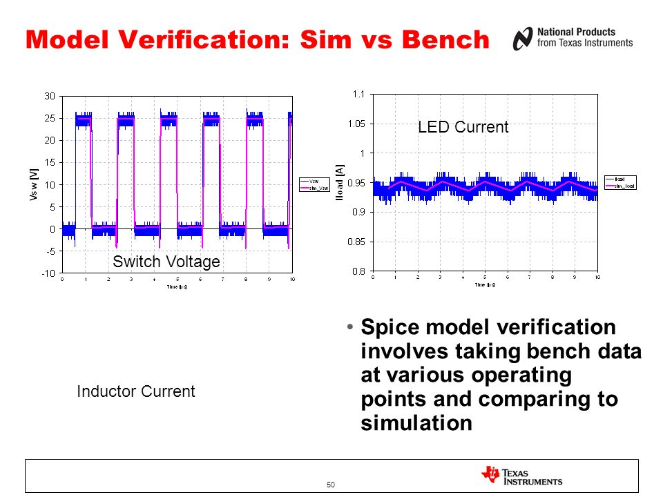 50 Model Verification: Sim vs Bench Inductor Current Switch Voltage LED Current Spice model verification involves taking bench data at various operating points and comparing to simulation