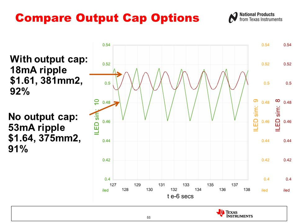 Compare Output Cap Options 56 With output cap: 18mA ripple $1.61, 381mm2, 92% No output cap: 53mA ripple $1.64, 375mm2, 91%