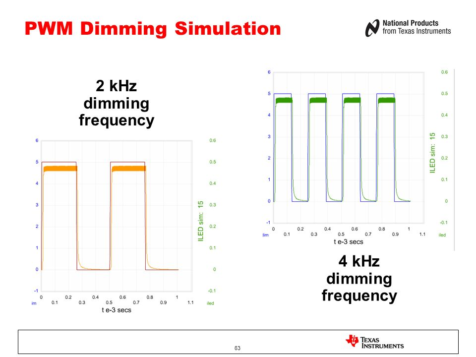 PWM Dimming Simulation 63 2 kHz dimming frequency 4 kHz dimming frequency
