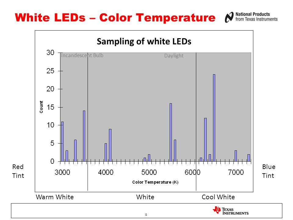 8 White LEDs – Color Temperature Warm WhiteWhiteCool White Sampling of white LEDs Daylight Red Tint Blue Tint Incandescent Bulb