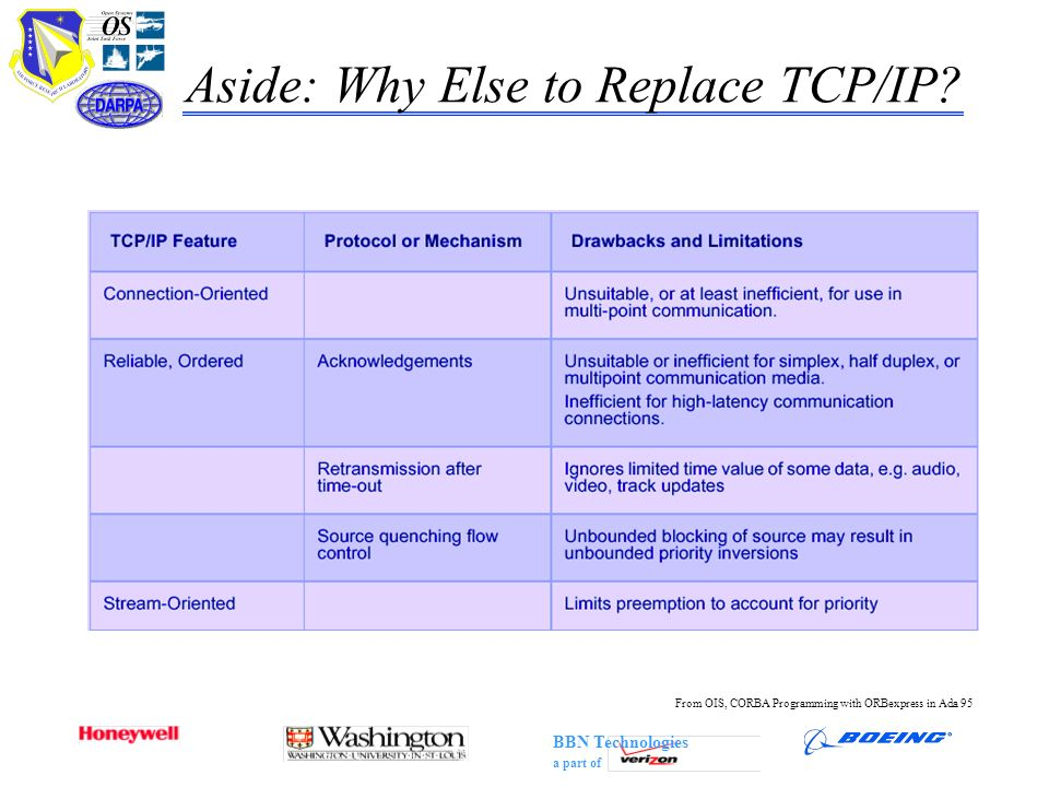 BBN Technologies a part of Aside: Why Else to Replace TCP/IP? From OIS, CORBA Programming with ORBexpress in Ada 95