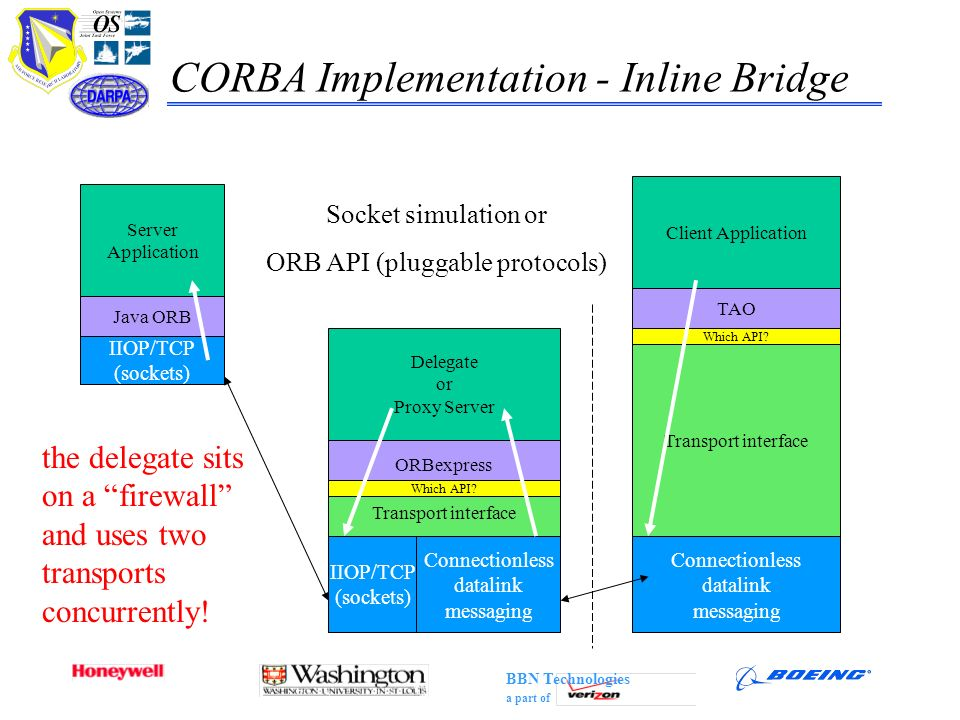 BBN Technologies a part of CORBA Implementation - Inline Bridge Client Application TAO Transport interface Connectionless datalink messaging ORBexpres