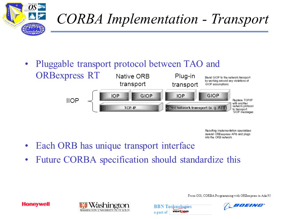 BBN Technologies a part of CORBA Implementation - Transport IIOP Native ORB transport Plug-in transport From OIS, CORBA Programming with ORBexpress in