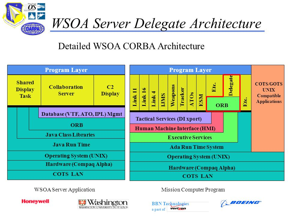 BBN Technologies a part of WSOA Server Delegate Architecture WSOA Server Application Java Run Time Operating System (UNIX) COTS LAN Hardware (Compaq A