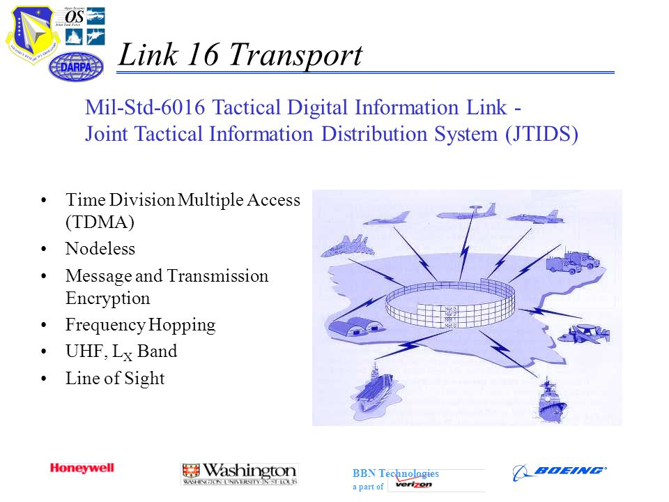 BBN Technologies a part of Link 16 Transport Time Division Multiple Access (TDMA) Nodeless Message and Transmission Encryption Frequency Hopping UHF,