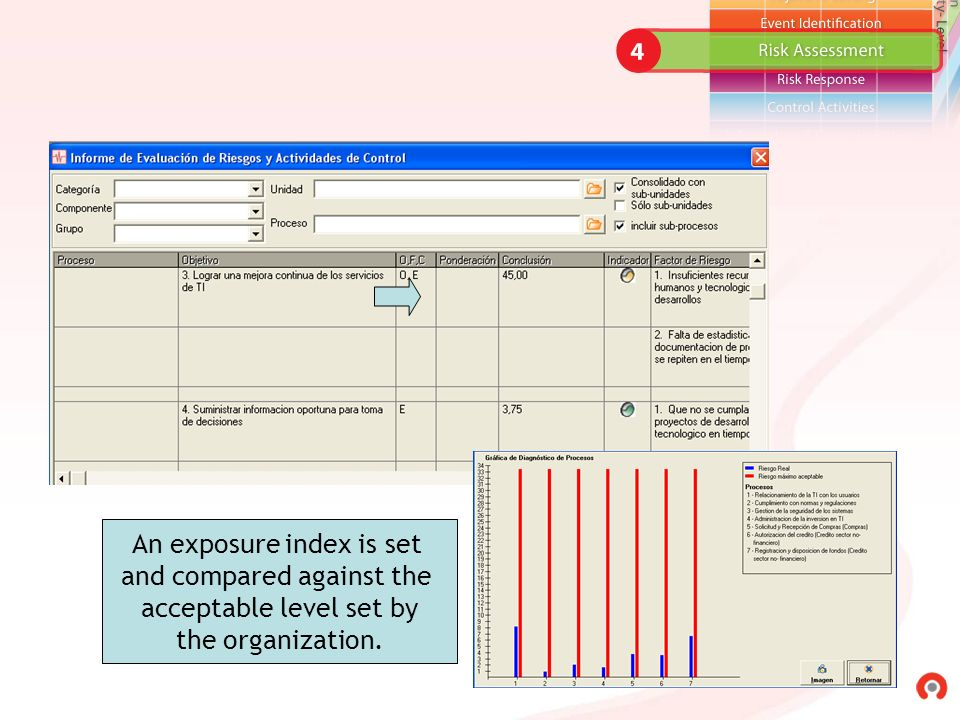 An exposure index is set and compared against the acceptable level set by the organization.