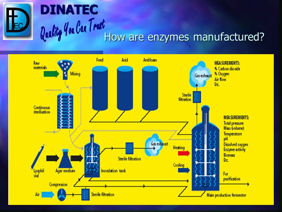 DINATEC The synthesis hooks 124 molecules in a specific sequence to form the macromolecule The synthesis hooks 124 molecules in a specific sequence to