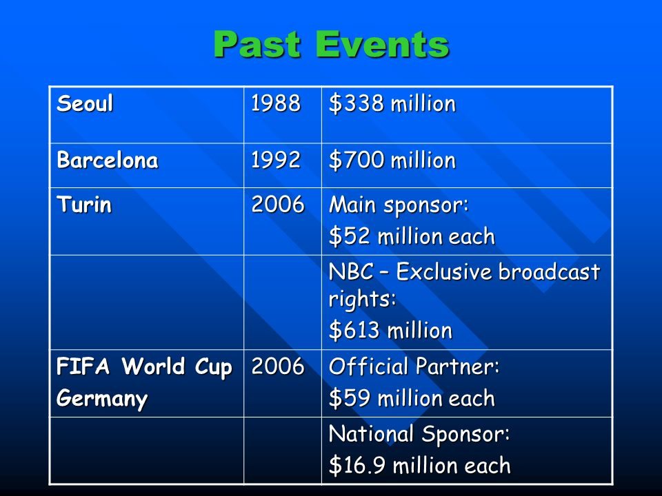 Past Events Seoul1988 $338 million Barcelona1992 $700 million Turin2006 Main sponsor: $52 million each NBC – Exclusive broadcast rights: $613 million FIFA World Cup Germany2006 Official Partner: $59 million each National Sponsor: $16.9 million each