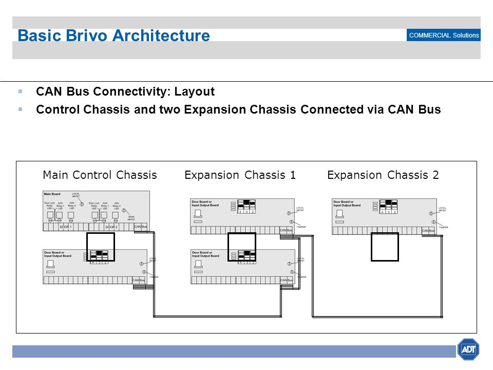 COMMERCIAL Solutions Basic Brivo Architecture CAN Bus Connectivity: Layout Control Chassis and two Expansion Chassis Connected via CAN Bus Main Contro