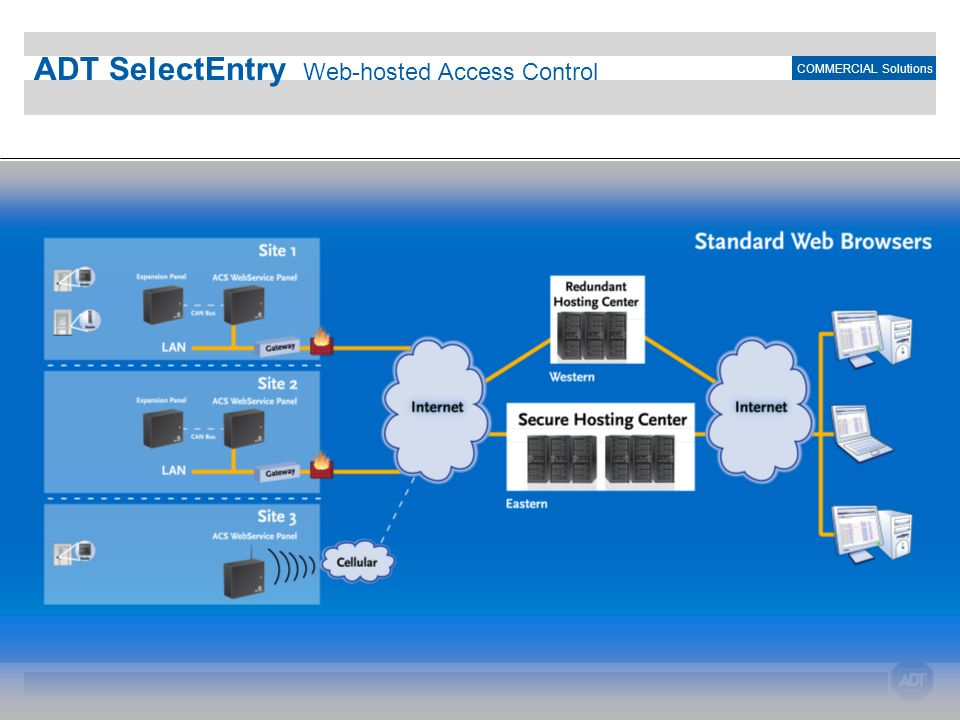 COMMERCIAL Solutions ADT SelectEntry Web-hosted Access Control