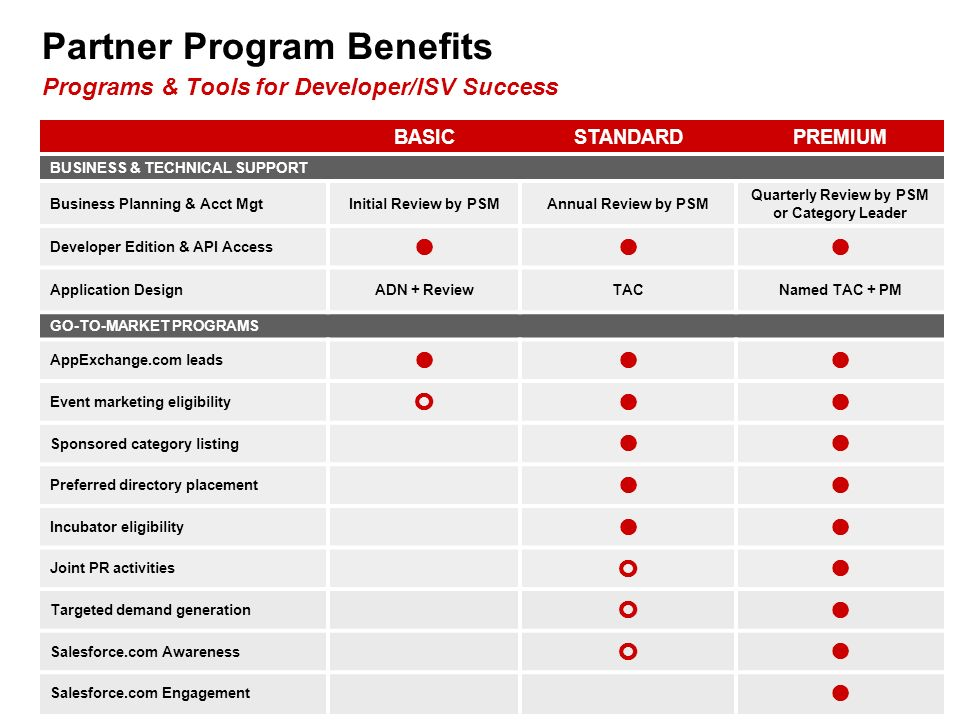10 BASICSTANDARDPREMIUM BUSINESS & TECHNICAL SUPPORT Business Planning & Acct MgtInitial Review by PSMAnnual Review by PSM Quarterly Review by PSM or