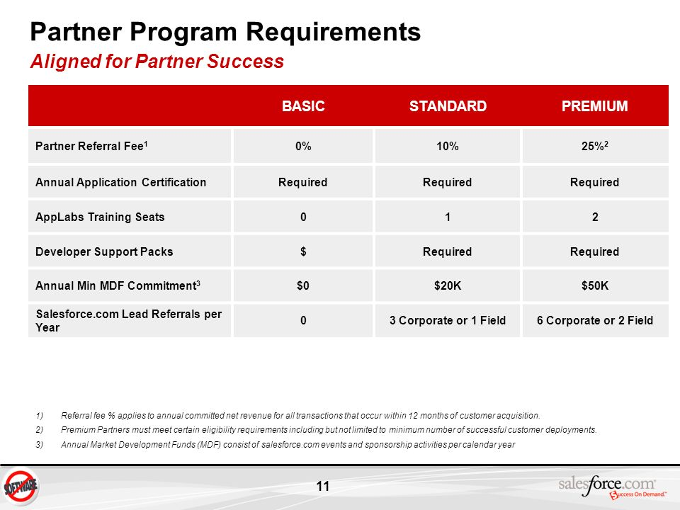 11 BASICSTANDARDPREMIUM Partner Referral Fee 1 0%10%25% 2 Annual Application CertificationRequired AppLabs Training Seats012 Developer Support Packs$R