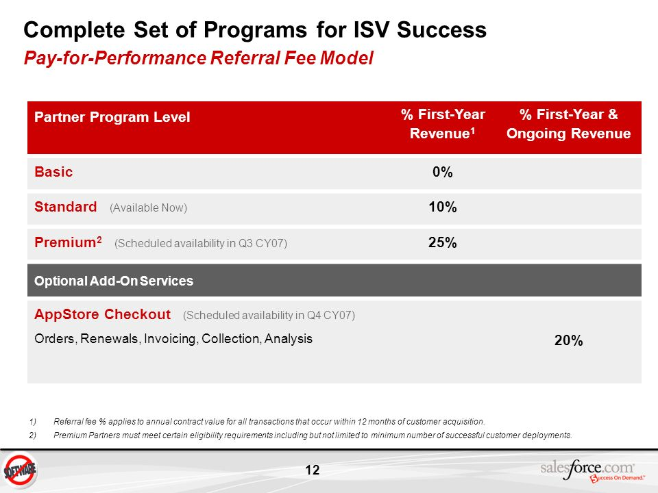 12 Complete Set of Programs for ISV Success Pay-for-Performance Referral Fee Model Partner Program Level % First-Year Revenue 1 % First-Year & Ongoing