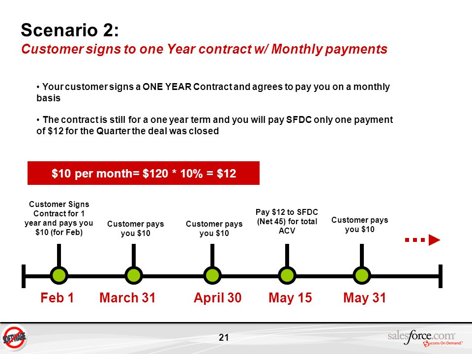 21 Scenario 2: Customer signs to one Year contract w/ Monthly payments Feb 1 Customer Signs Contract for 1 year and pays you $10 (for Feb) March 31Apr