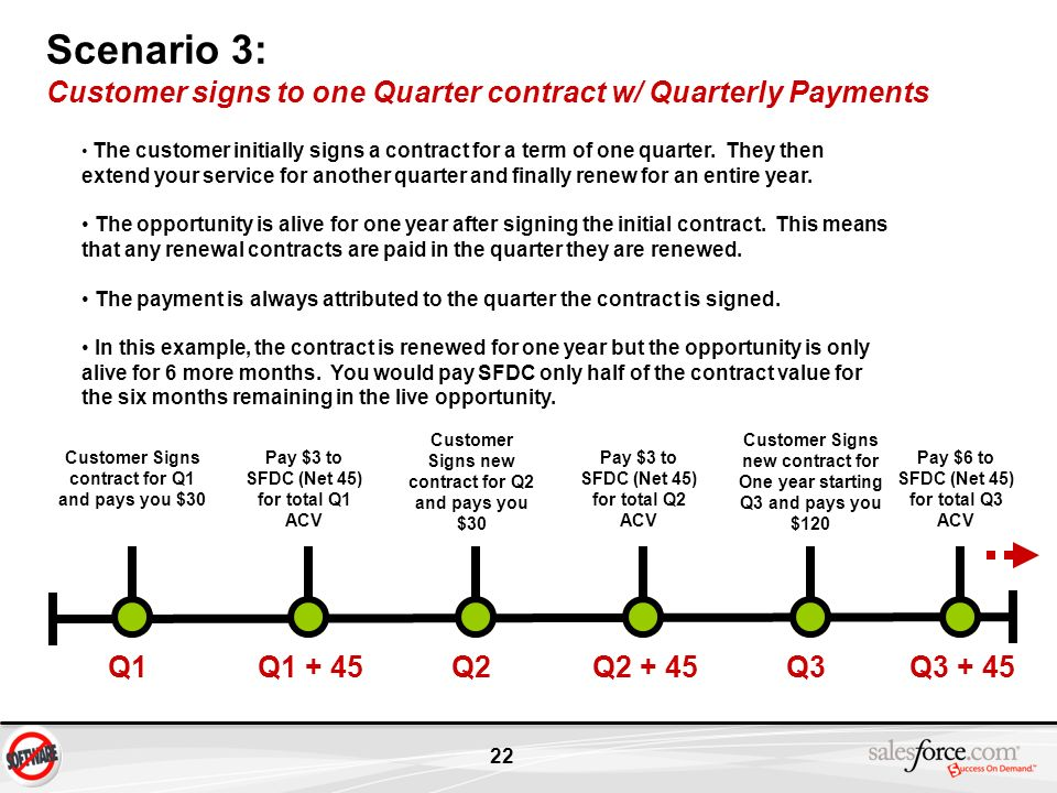 22 Scenario 3: Customer signs to one Quarter contract w/ Quarterly Payments Q1 Customer Signs contract for Q1 and pays you $30 Q2 Customer Signs new c