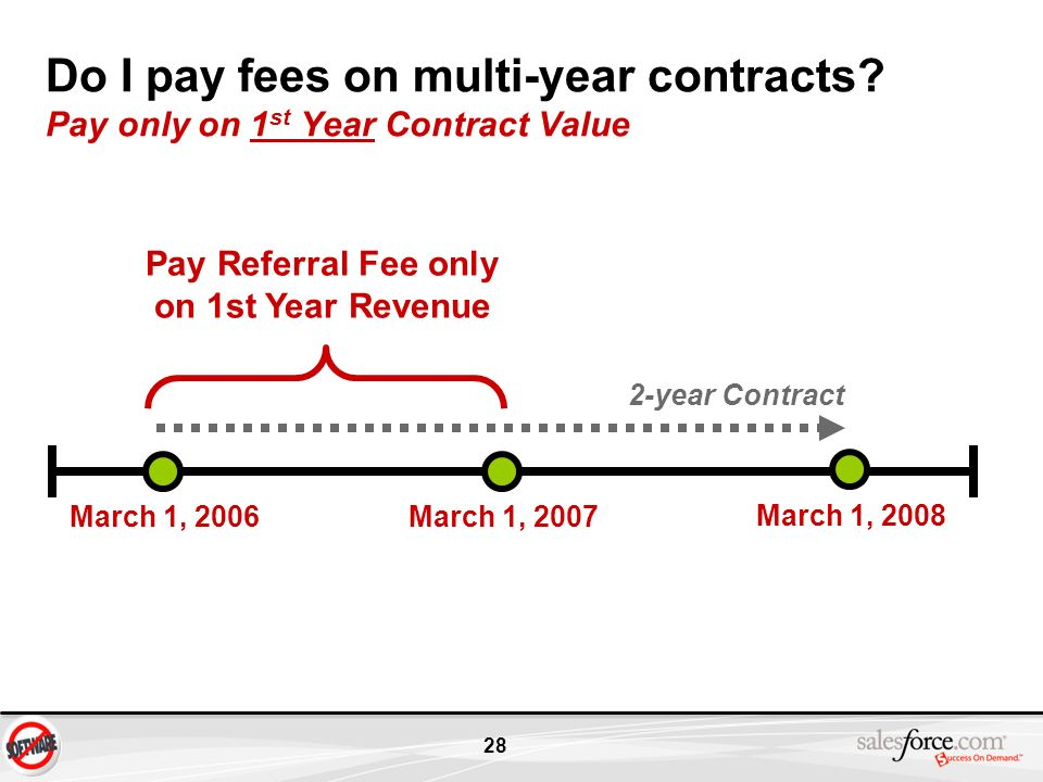 28 Do I pay fees on multi-year contracts? Pay only on 1 st Year Contract Value March 1, 2006March 1, 2007 March 1, 2008 Pay Referral Fee only on 1st Y