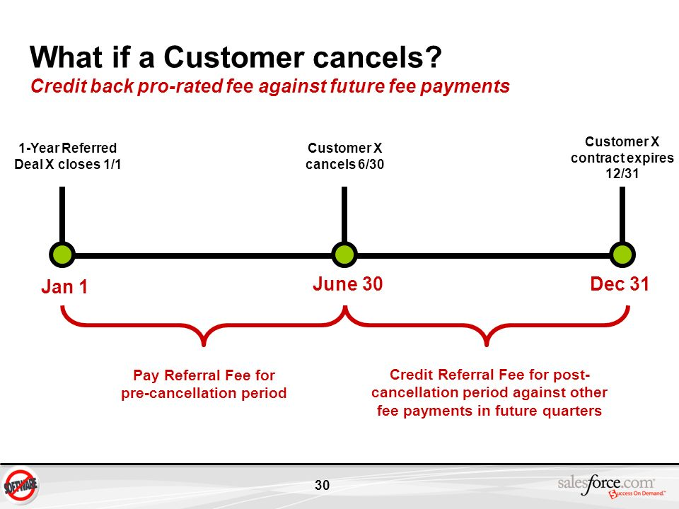 30 What if a Customer cancels? Credit back pro-rated fee against future fee payments Jan 1 1-Year Referred Deal X closes 1/1 June 30 Customer X cancel