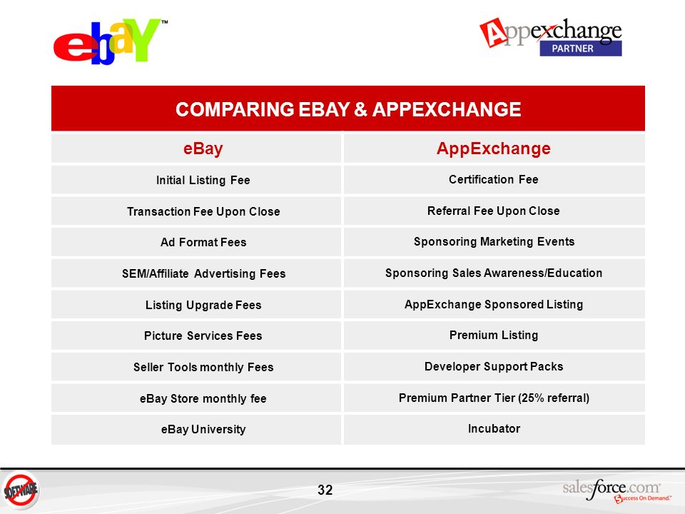 32 COMPARING EBAY & APPEXCHANGE eBay AppExchange Initial Listing Fee Certification Fee Transaction Fee Upon Close Referral Fee Upon Close Ad Format Fe