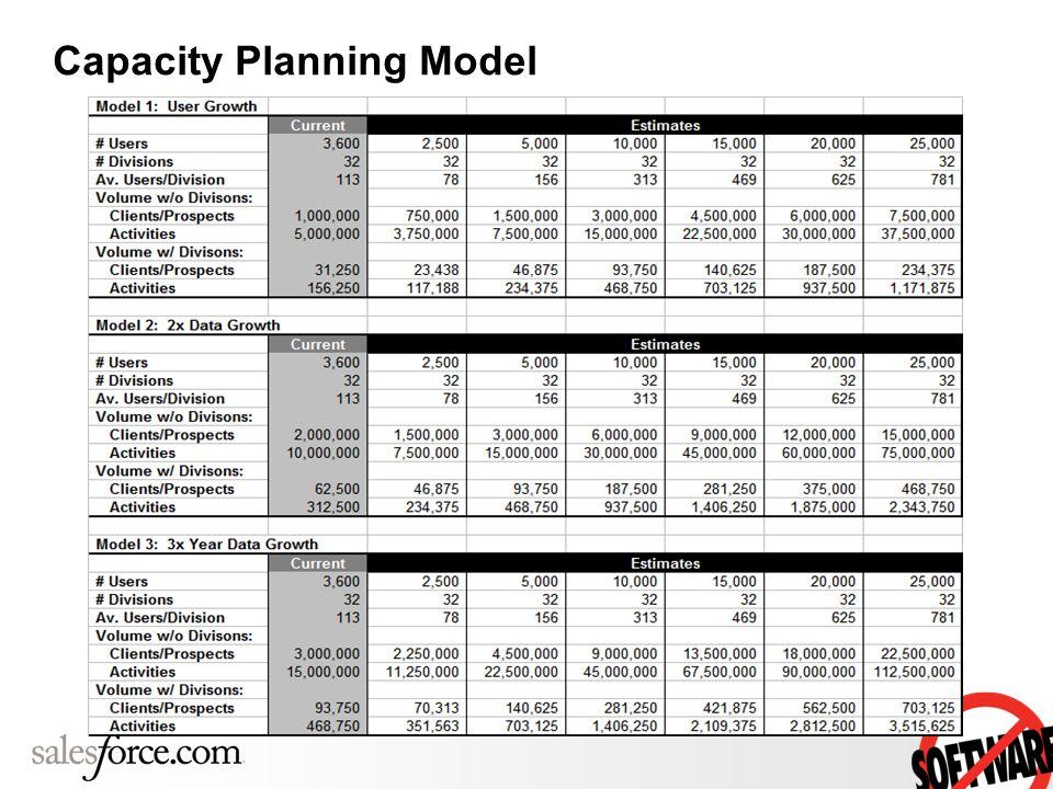 Capacity Planning Model
