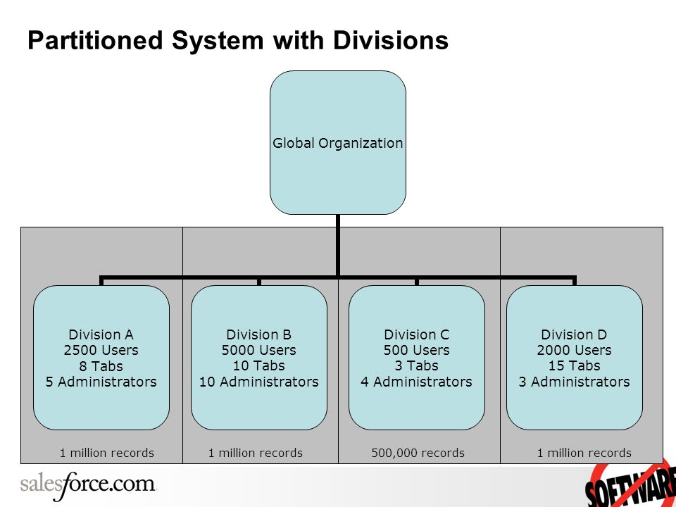 Partitioned System with Divisions 1m1m 1m1m 1m1m 1m1m 1m1m 1m Global Organization Division A 2500 Users 8 Tabs 5 Administrators Division B 5000 Users