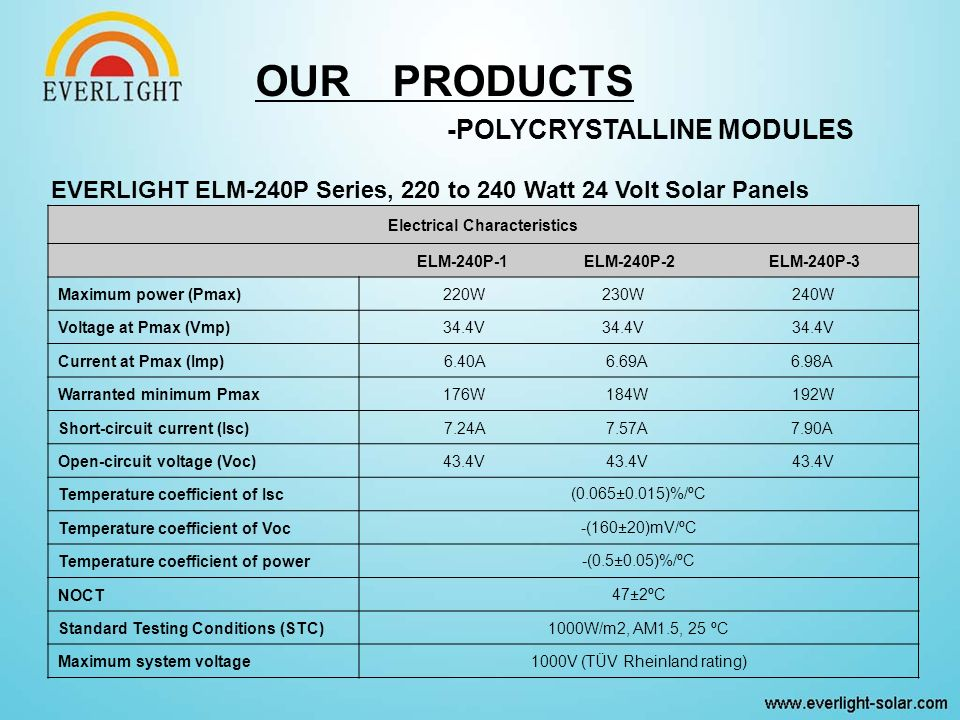 -POLYCRYSTALLINE MODULES EVERLIGHT ELM-240P Series, 220 to 240 Watt 24 Volt Solar Panels Electrical Characteristics ELM-240P-1 ELM-240P-2 ELM-240P-3 Maximum power (Pmax)220W 230W 240W Voltage at Pmax (Vmp)34.4V 34.4V 34.4V Current at Pmax (Imp)6.40A 6.69A 6.98A Warranted minimum Pmax176W 184W 192W Short-circuit current (Isc)7.24A 7.57A 7.90A Open-circuit voltage (Voc)43.4V 43.4V 43.4V Temperature coefficient of Isc(0.065±0.015)%/ºC Temperature coefficient of Voc-(160±20)mV/ºC Temperature coefficient of power-(0.5±0.05)%/ºC NOCT47±2ºC Standard Testing Conditions (STC)1000W/m2, AM1.5, 25 ºC Maximum system voltage1000V (TÜV Rheinland rating)