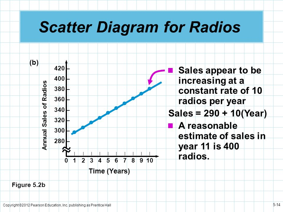 Copyright ©2012 Pearson Education, Inc. publishing as Prentice Hall 5-14 Scatter Diagram for Radios Sales appear to be increasing at a constant rate o
