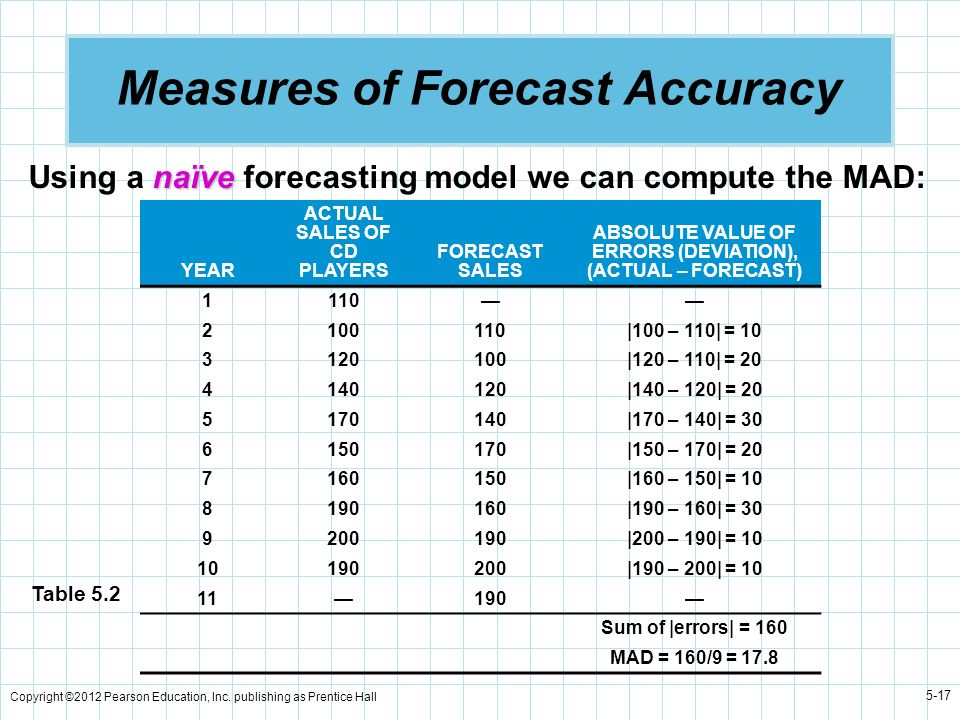 Copyright ©2012 Pearson Education, Inc. publishing as Prentice Hall 5-17 Measures of Forecast Accuracy naïve Using a naïve forecasting model we can co