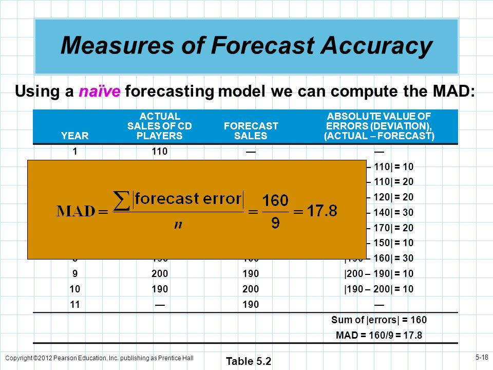 Copyright ©2012 Pearson Education, Inc. publishing as Prentice Hall 5-18 Measures of Forecast Accuracy YEAR ACTUAL SALES OF CD PLAYERS FORECAST SALES