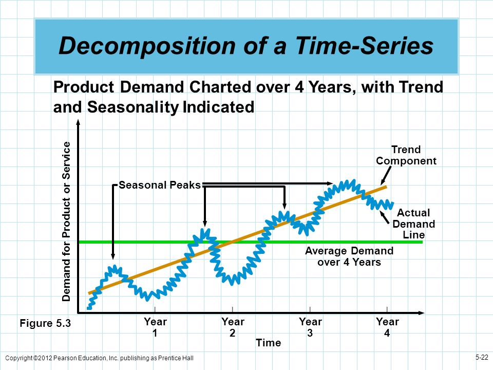 Copyright ©2012 Pearson Education, Inc. publishing as Prentice Hall 5-22 Decomposition of a Time-Series Average Demand over 4 Years Trend Component Ac