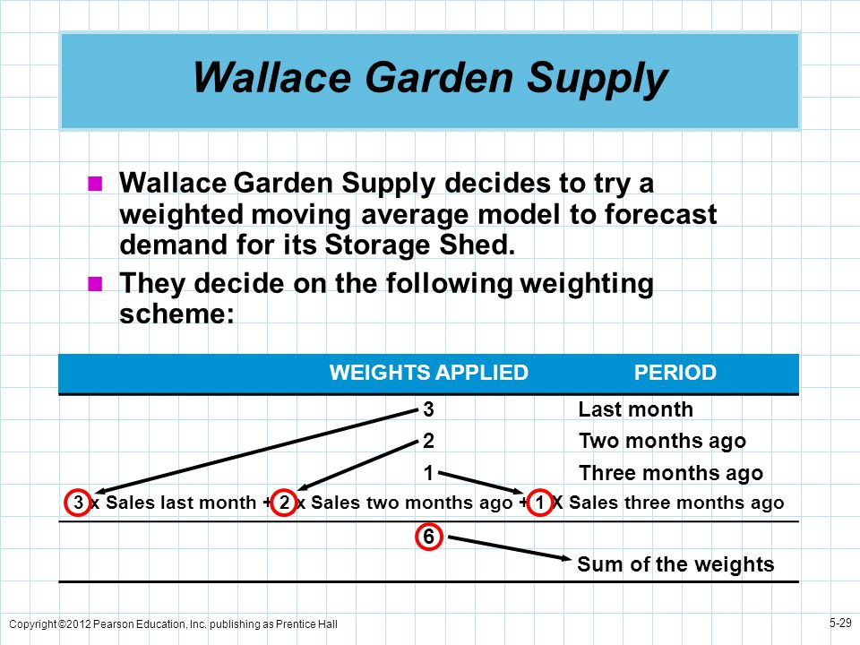 Copyright ©2012 Pearson Education, Inc. publishing as Prentice Hall 5-29 Wallace Garden Supply Wallace Garden Supply decides to try a weighted moving