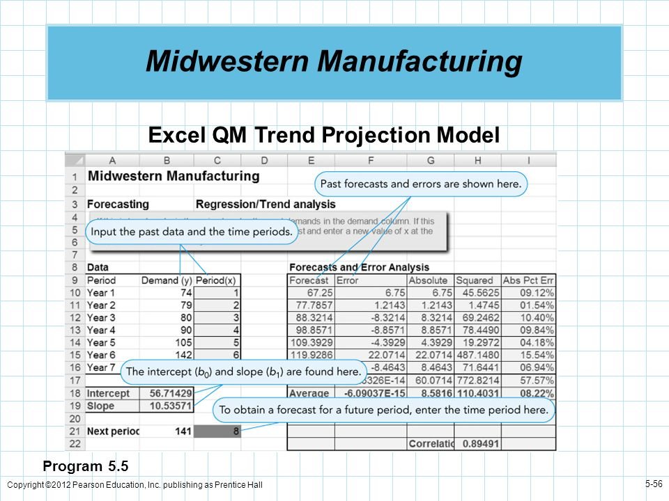 Copyright ©2012 Pearson Education, Inc. publishing as Prentice Hall 5-56 Midwestern Manufacturing Program 5.5 Excel QM Trend Projection Model