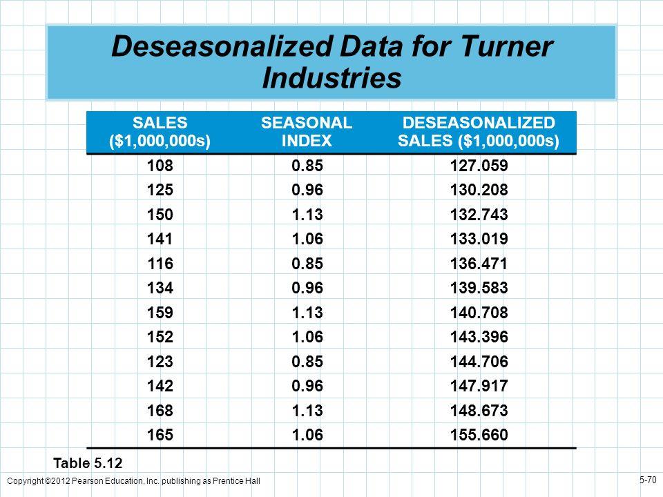 Copyright ©2012 Pearson Education, Inc. publishing as Prentice Hall 5-70 Deseasonalized Data for Turner Industries SALES ($1,000,000s) SEASONAL INDEX
