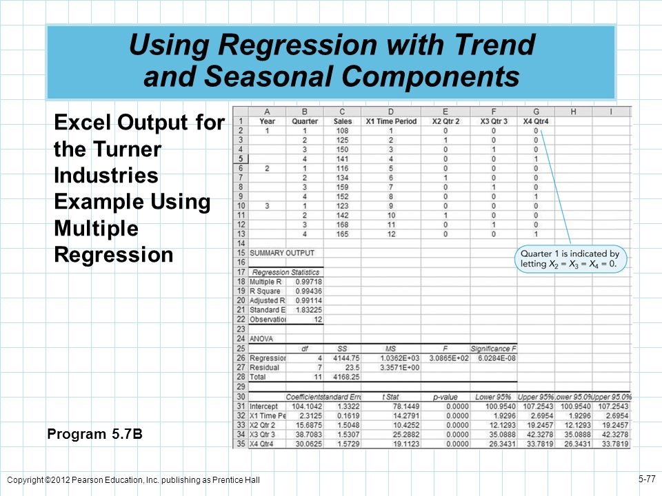 Copyright ©2012 Pearson Education, Inc. publishing as Prentice Hall 5-77 Using Regression with Trend and Seasonal Components Program 5.7B Excel Output