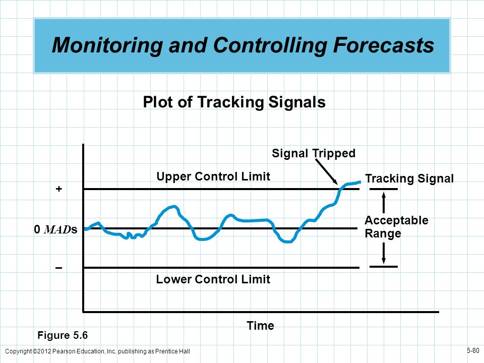 Copyright ©2012 Pearson Education, Inc. publishing as Prentice Hall 5-80 Monitoring and Controlling Forecasts Acceptable Range Signal Tripped Upper Co