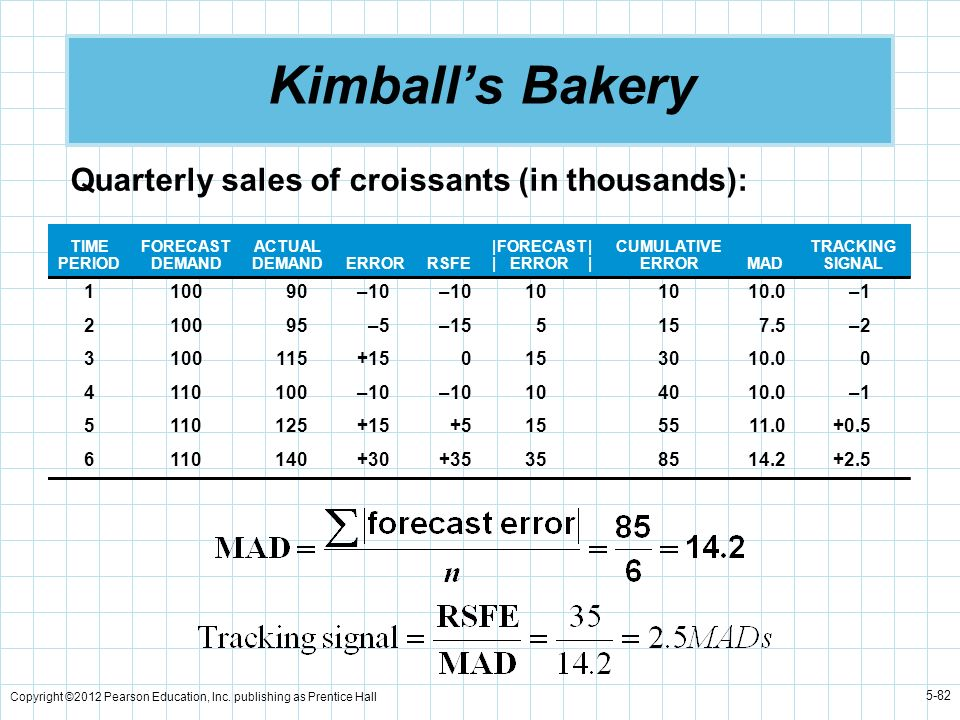 Copyright ©2012 Pearson Education, Inc. publishing as Prentice Hall 5-82 Kimballs Bakery Quarterly sales of croissants (in thousands): TIME PERIOD FOR