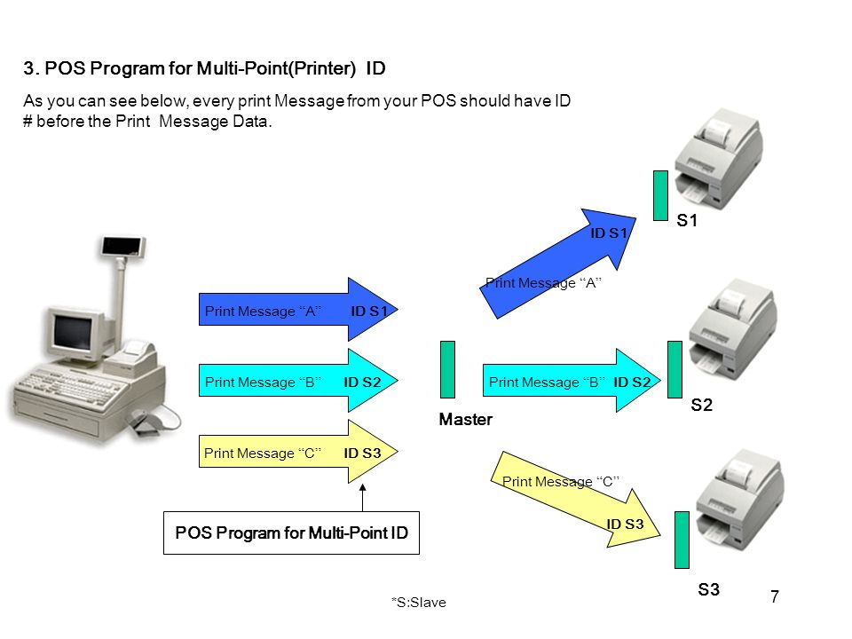 7 S1 S2 S3 3. POS Program for Multi-Point(Printer) ID As you can see below, every print Message from your POS should have ID # before the Print Messag