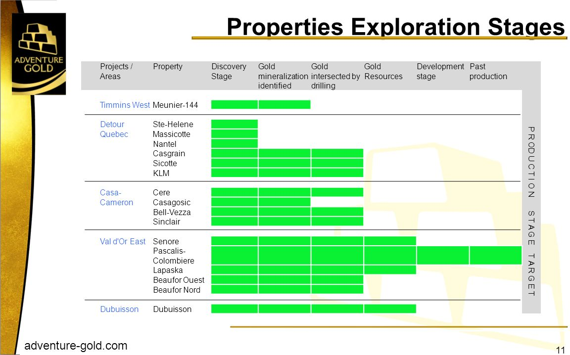 adventure-gold.com Properties Exploration Stages 11 Projects / Areas PropertyDiscovery Stage Gold mineralization identified Gold intersected by drilli
