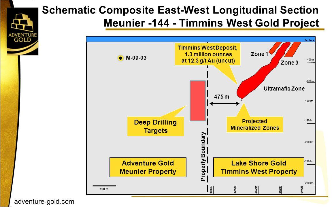 adventure-gold.com Schematic Composite East-West Longitudinal Section Meunier -144 - Timmins West Gold Project Timmins West Deposit, 1.3 million ounce