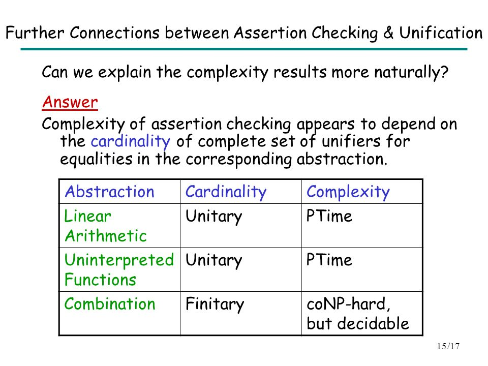 /1714 Outline Connection between assertion checking and unification coNP-hardnes Algorithm Remarks