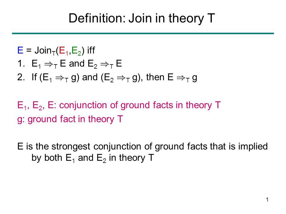11 Step 4: Product Construction (Algorithm) F a GG b F ab F GG F 3030 4 1 3 2 65 2020 1010 4040 5050 6060 [n,m] 2 D if n:v Æ m:v, or n:F(n 1 ) Æ m:F(m 1 ) Æ [n 1,m 1 ] 2 D [n 1,m 1 ] = [n 2,m 2 ] if n 1 =n 2 and m 1 =m 2 ab F GG F [1,1 0 ] [2,2 0 ] [3,3 0 ] [6,6 0 ] [5,5 0 ] [4,4 0 ] E 1 : F(a)=a Æ F(b)=b Æ G(a)=G(b) E 2 : a=b K: { GF(a),GF(b) } D 1 = EDAG(E 1 )D 2 = EDAG(E 2 ) D