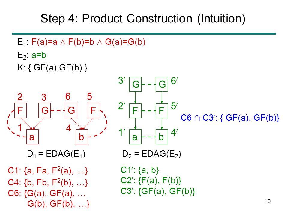 9 Step 3: Congruence Closure F a GG b F ab F GG F F(n) = F(m) if n=m E 1 : F(a)=a Æ F(b)=b Æ G(a)=G(b) E 2 : a=b K: { GF(a),GF(b) } D 1 = EDAG(E 1 )D