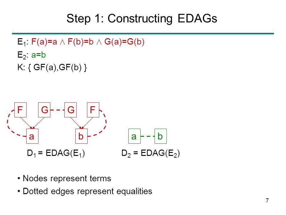7 Step 1: Constructing EDAGs F a GG b F Nodes represent terms Dotted edges represent equalities E 1 : F(a)=a Æ F(b)=b Æ G(a)=G(b) E 2 : a=b K: { GF(a),GF(b) } D 1 = EDAG(E 1 )D 2 = EDAG(E 2 ) ab