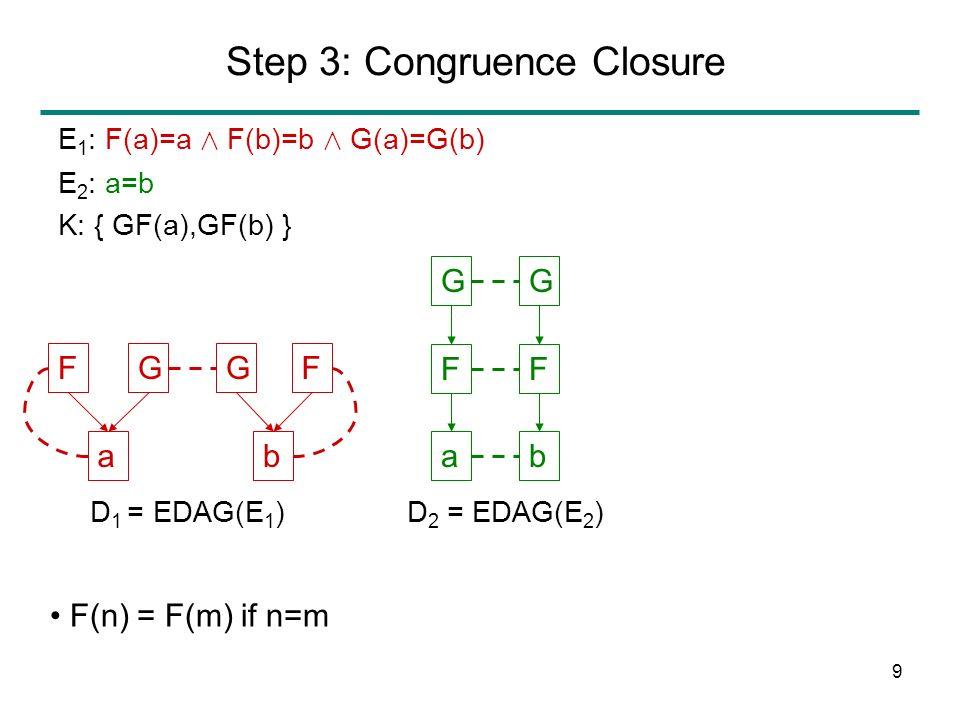 9 Step 3: Congruence Closure F a GG b F ab F GG F F(n) = F(m) if n=m E 1 : F(a)=a Æ F(b)=b Æ G(a)=G(b) E 2 : a=b K: { GF(a),GF(b) } D 1 = EDAG(E 1 )D 2 = EDAG(E 2 )