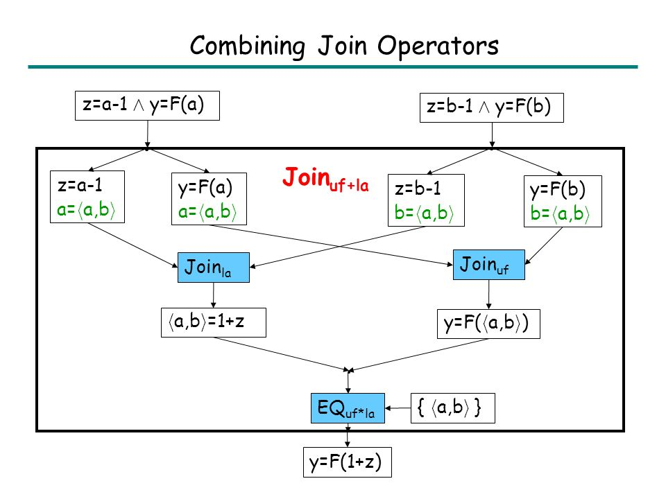 Join Operator If E = Join L (E 1,E 2 ), then E is the least upper bound of E 1 and E 2 in lattice L Examples: Join la (z=0 Æ y=10, z=5 Æ y=5) = z+y=10