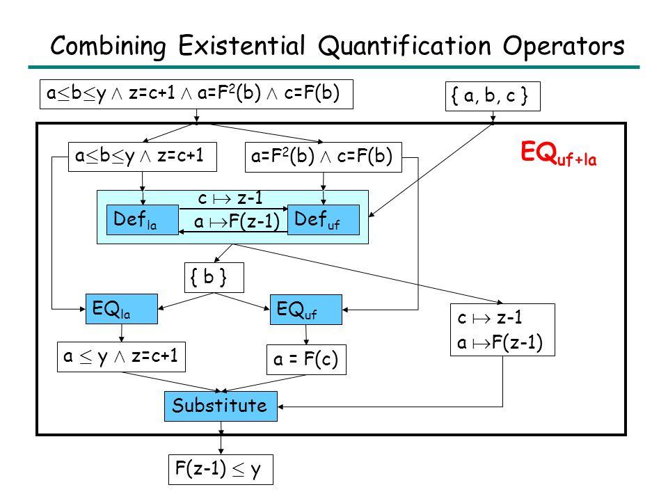 Existential Quantification Operator If E = EQ L (E,V), then E is the least (i.e., most precise) element in lattice L such that: E ¹ L E Vars(E) Å V = ; Examples: EQ la (x · a Æ a · y, {a}) = x · y EQ uf (x=F(a) Æ y=F 2 (a), {a}) = y=F(x) EQ la*uf (a · b · y Æ z=c+1 Æ a=F 2 (b) Æ c=F(b), {a,b,c}) = F(z-1) · y We can construct EQ L1*L2 using EQ L1 and EQ L2.